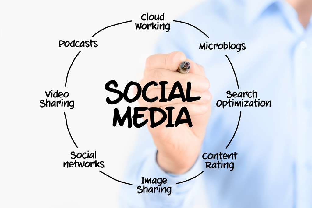Social Media Management Companies in Jeddah