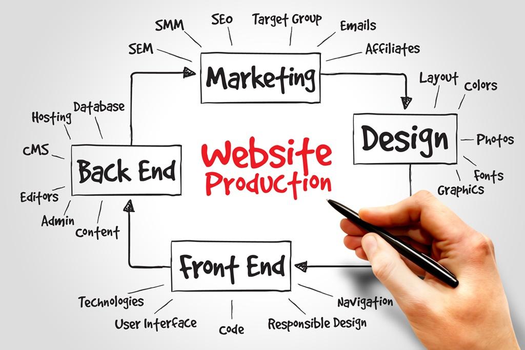 website development companies in Jeddah