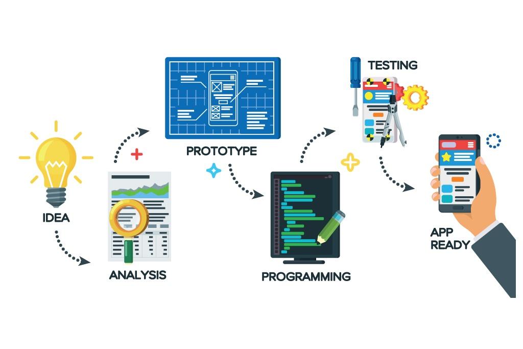 Ecommerce website Development in Jeddah